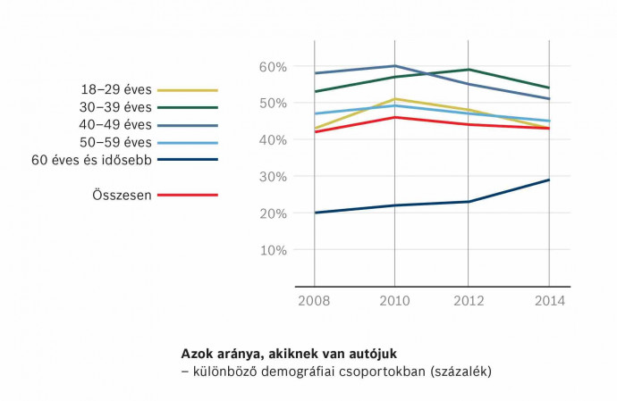 Bosch Survey: Average Car in Hungary 11 Years Old