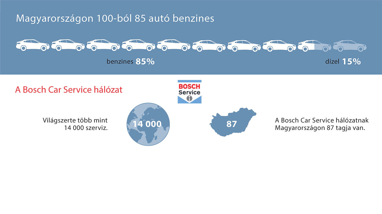 Bosch survey: 85 out of 100 cars still petrol-driven in Hungary